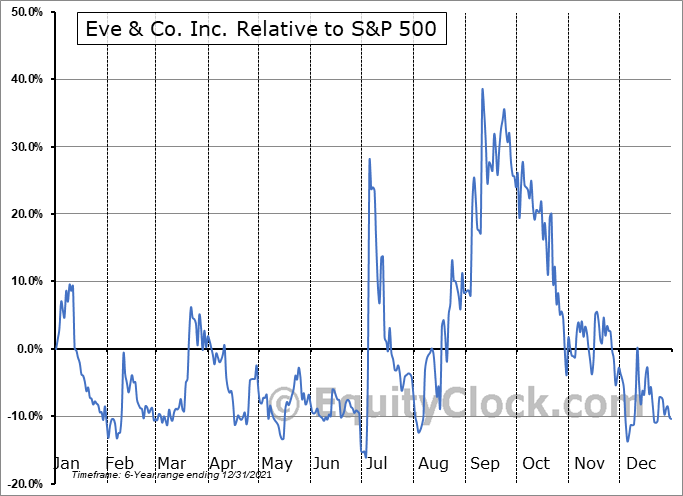 EVE.V Relative to the S&P 500
