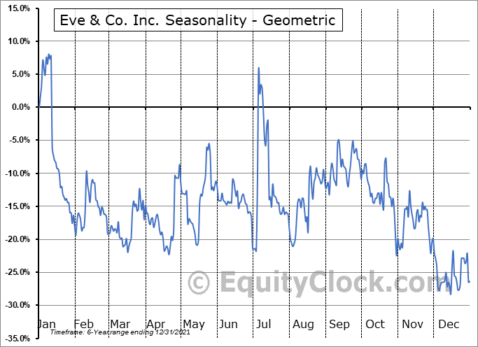 Eve & Co. Inc. (TSXV:EVE.V) Seasonality