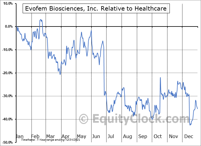 EVFM Relative to the Sector