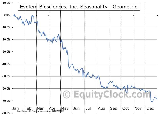Evofem Biosciences, Inc. (NASD:EVFM) Seasonality