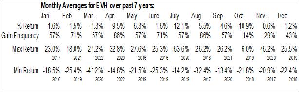 Monthly Seasonal Evolent Health, Inc. (NYSE:EVH)