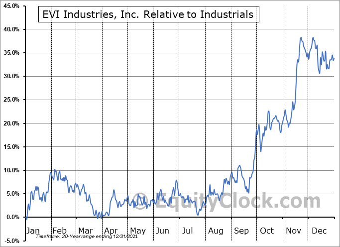 EVI Relative to the Sector