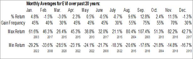 Monthly Seasonal EVI Industries, Inc. (AMEX:EVI)