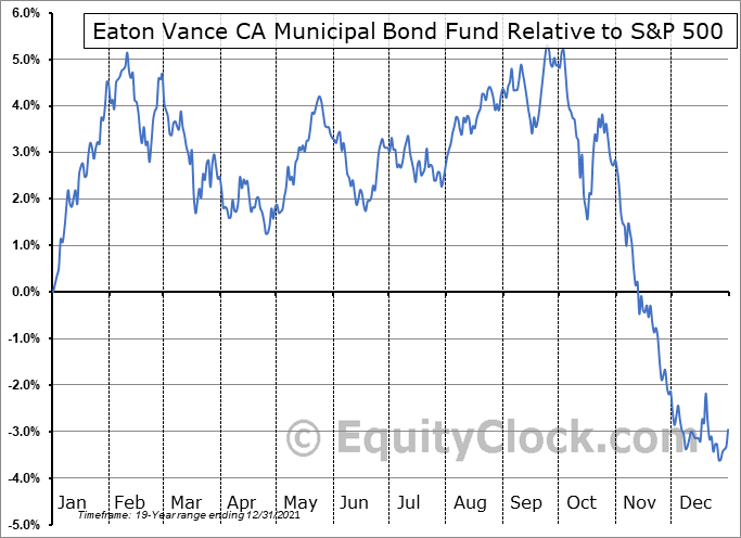 EVM Relative to the S&P 500