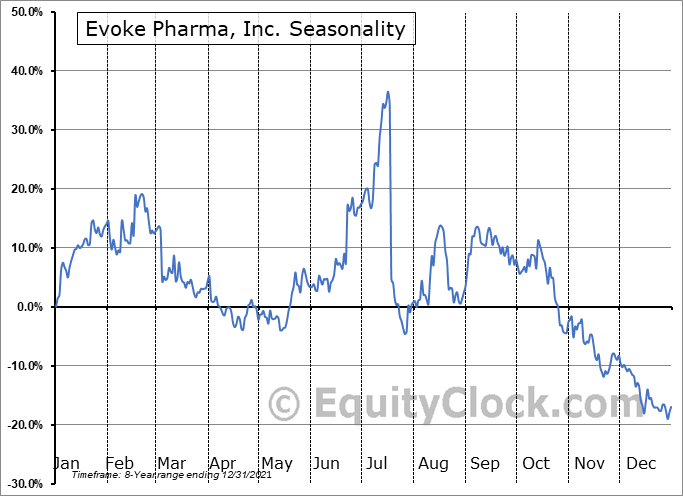 Evoke Pharma, Inc. (NASD:EVOK) Seasonality