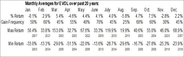 Monthly Seasonal Evolving Systems, Inc. (NASD:EVOL)