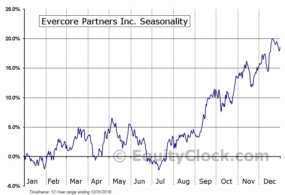 Evercore Partners Inc. (NYSE:EVR) Seasonal Chart