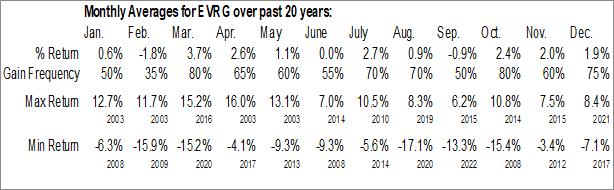 Monthly Seasonal Evergy, Inc. (NYSE:EVRG)