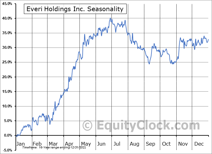 Everi Holdings Inc. (NYSE:EVRI) Seasonal Chart