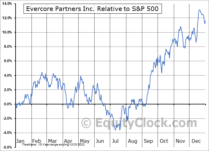 EVR Relative to the S&P 500