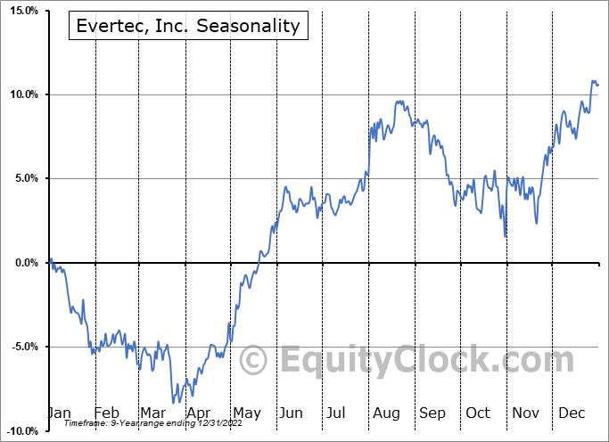 Evertec, Inc. Seasonal Chart