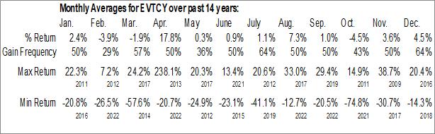 Monthly Seasonal Evotec SE (OTCMKT:EVTCY)