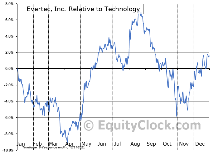 EVTC Relative to the Sector