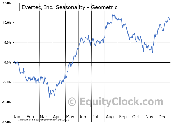 Evertec, Inc. (NYSE:EVTC) Seasonality