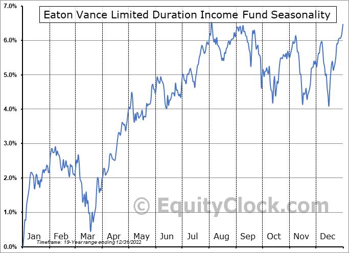 Eaton Vance Limited Duration Income Fund (AMEX:EVV) Seasonality