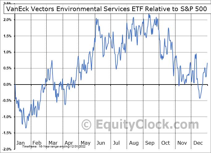 EVX Relative to the S&P 500