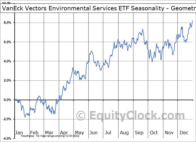 VanEck Vectors Environmental Services ETF (NYSE:EVX) Seasonality
