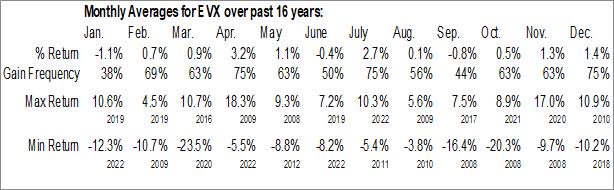Monthly Seasonal VanEck Vectors Environmental Services ETF (NYSE:EVX)
