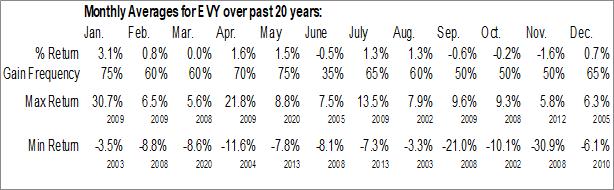 Monthly Seasonal Eaton Vance New York Municipal Income Trust (AMEX:EVY)
