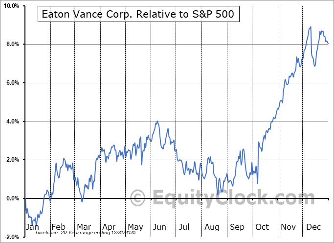 EV Relative to the S&P 500