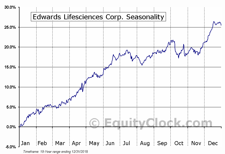 Edwards Lifesciences Corp. (NYSE:EW) Seasonal Chart