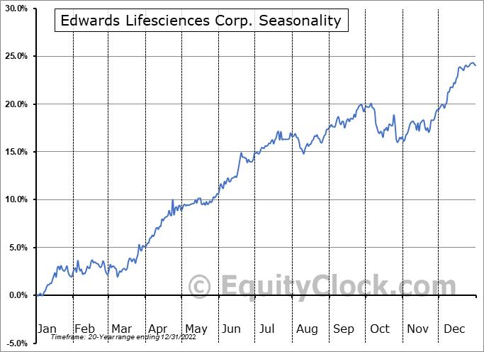 Edwards Lifesciences Corp. (NYSE:EW) Seasonality