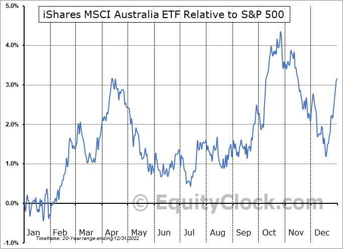 EWA Relative to the S&P 500