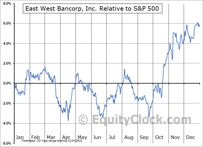 EWBC Relative to the S&P 500