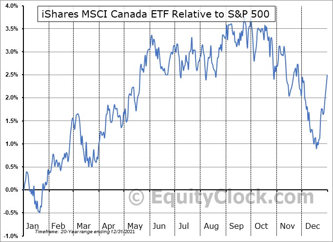 EWC Relative to the S&P 500