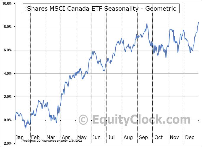 iShares MSCI Canada ETF (NYSE:EWC) Seasonality