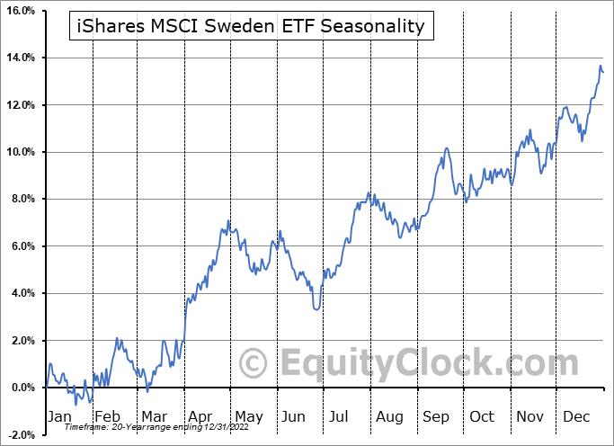 iShares MSCI Sweden ETF (NYSE:EWD) Seasonal Chart