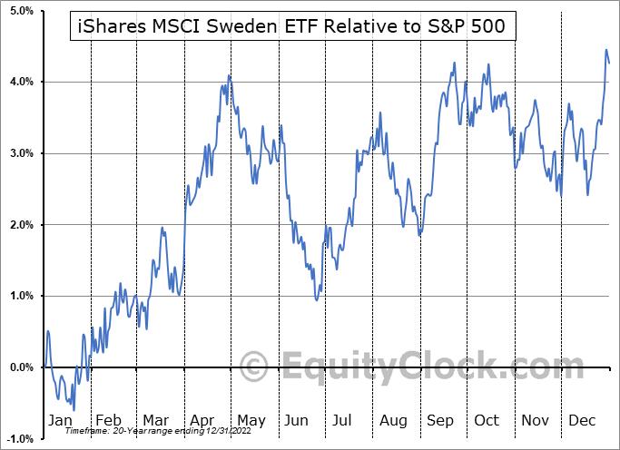 EWD Relative to the S&P 500