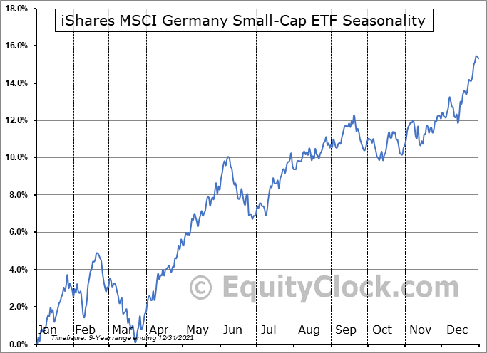 iShares MSCI Germany Small-Cap ETF (AMEX:EWGS) Seasonal Chart