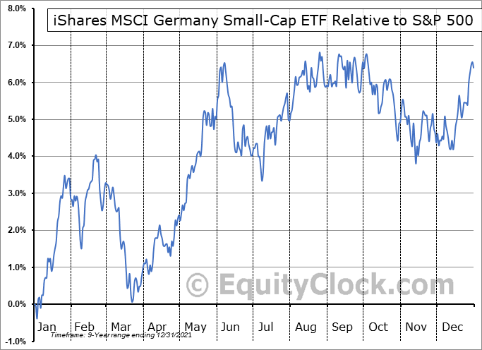 EWGS Relative to the S&P 500