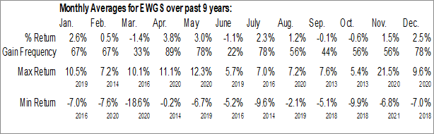 Monthly Seasonal iShares MSCI Germany Small-Cap ETF (AMEX:EWGS)