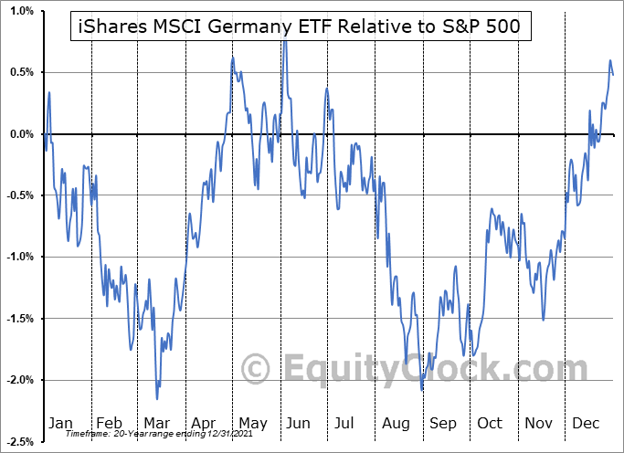 EWG Relative to the S&P 500