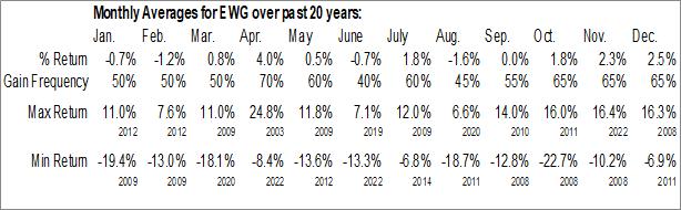 Monthly Seasonal iShares MSCI Germany ETF (NYSE:EWG)