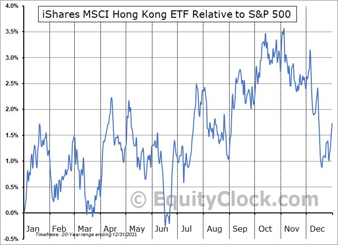 EWH Relative to the S&P 500