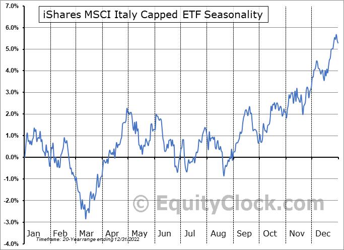 iShares MSCI Italy Capped ETF (NYSE:EWI) Seasonal Chart