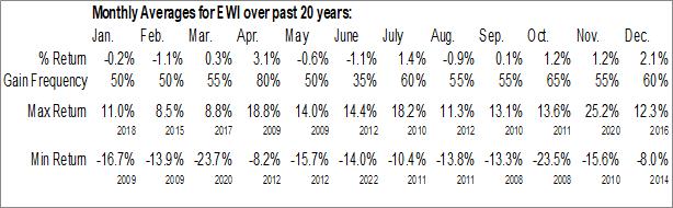 Monthly Seasonal iShares MSCI Italy Capped ETF (NYSE:EWI)