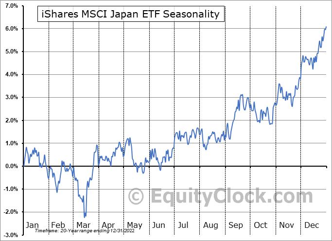 iShares MSCI Japan ETF (NYSE:EWJ) Seasonal Chart
