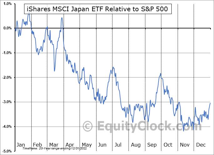 EWJ Relative to the S&P 500