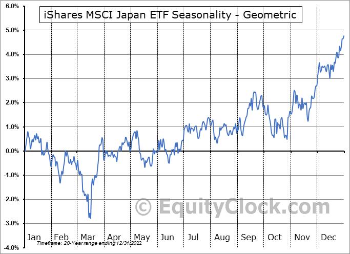 iShares MSCI Japan ETF (NYSE:EWJ) Seasonality