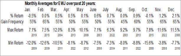 Monthly Seasonal iShares MSCI Japan ETF (NYSE:EWJ)