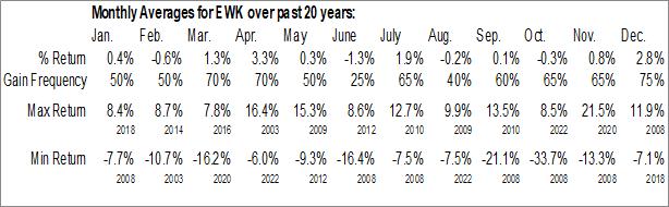 Monthly Seasonal iShares MSCI Belgium Capped ETF (NYSE:EWK)