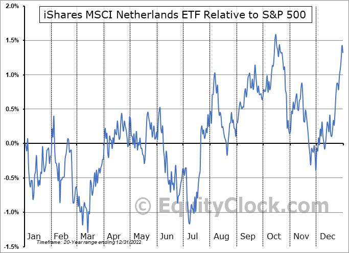 EWN Relative to the S&P 500