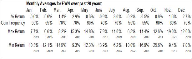 Monthly Seasonal iShares MSCI Netherlands ETF (NYSE:EWN)