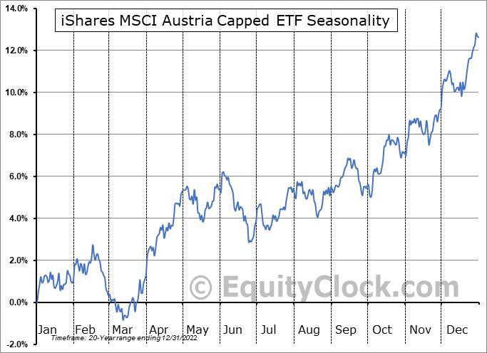 iShares MSCI Austria Capped ETF (NYSE:EWO) Seasonal Chart