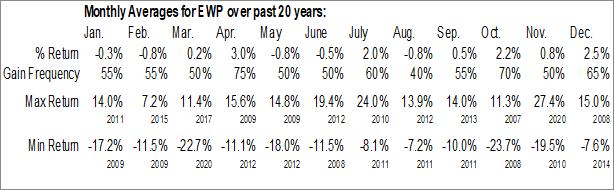 Monthly Seasonal iShares MSCI Spain Capped ETF (NYSE:EWP)