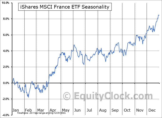 iShares MSCI France ETF (NYSE:EWQ) Seasonal Chart